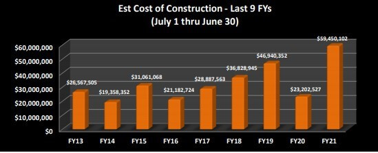 Lewiston, ME cost of construction